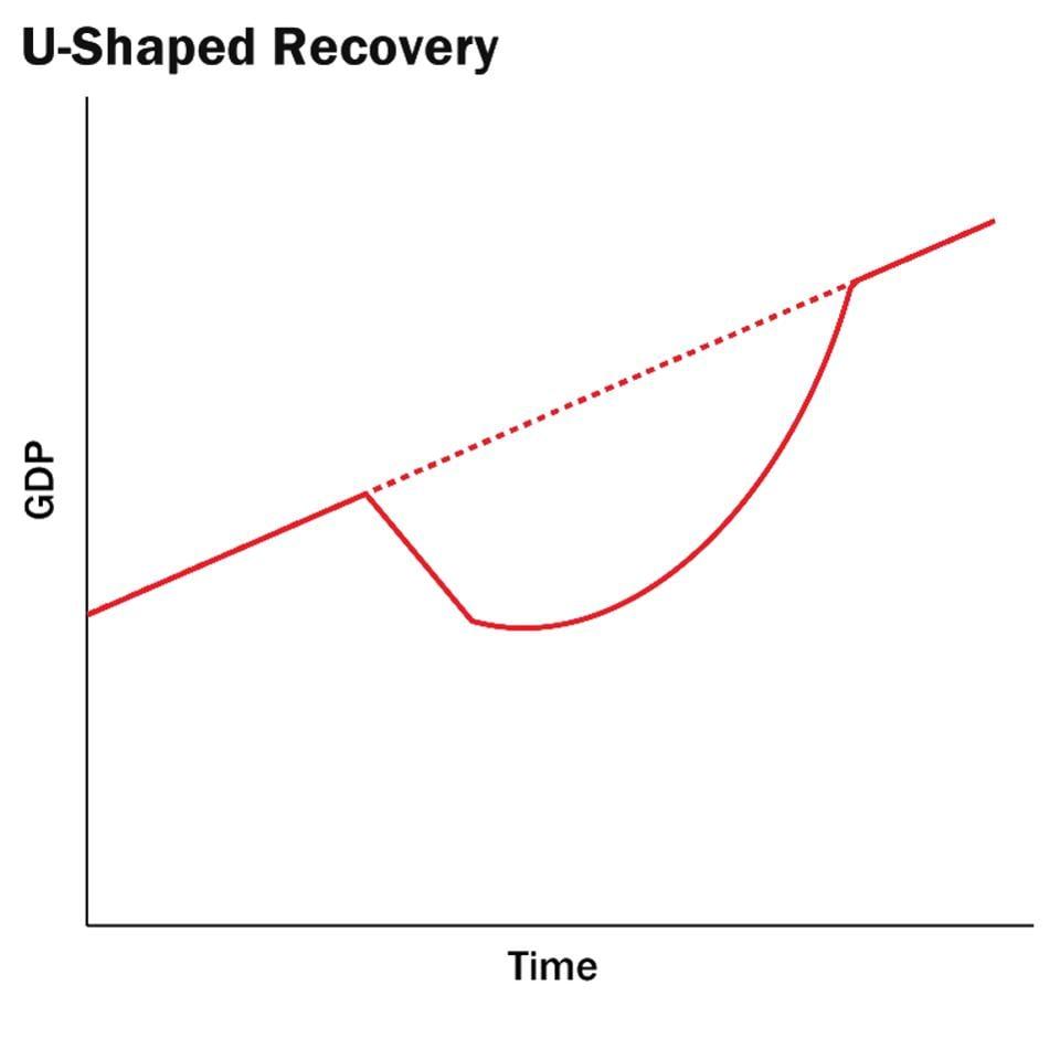 U Shaped Recovery