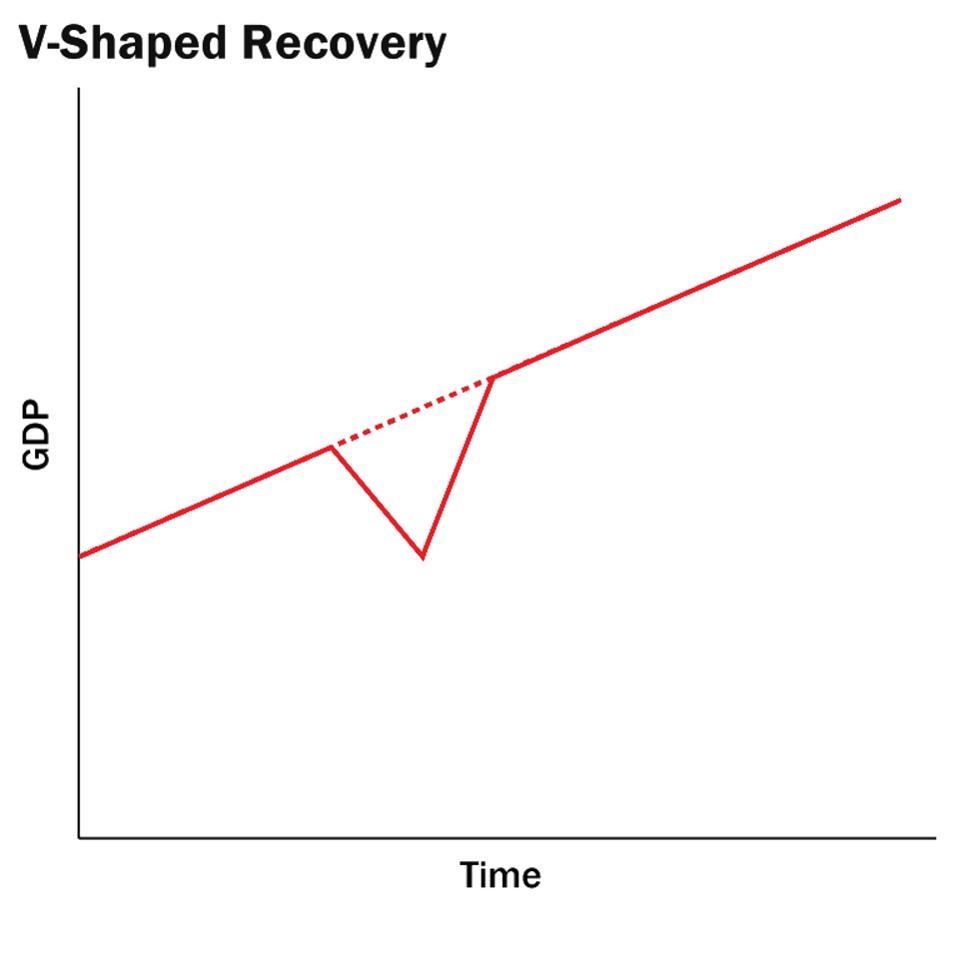 V Shaped Recovery